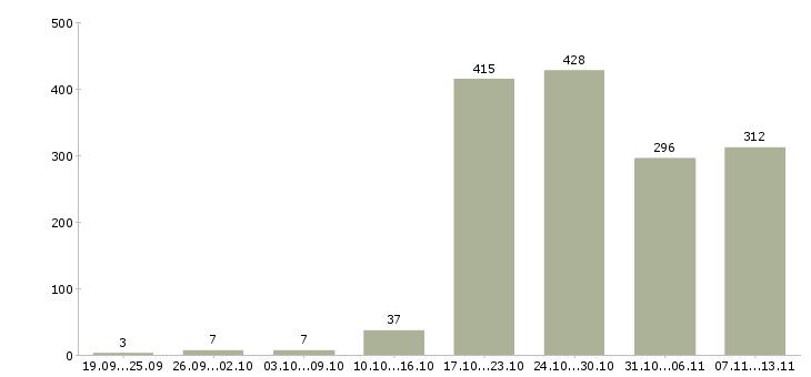 Работа «строители»-Число вакансий «строители» на сайте за 2 месяца