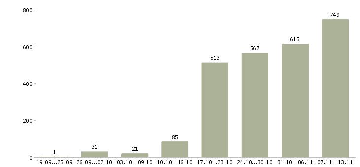 Работа «студентам без опыта»-Число вакансий «студентам без опыта» на сайте за 2 месяца