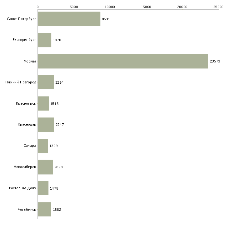 Найти работу с документами-Число вакансий «с документами» на сайте в городах Росcии
