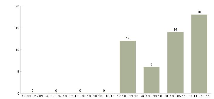 Работа «телохранитель»-Число вакансий «телохранитель» на сайте за 2 месяца