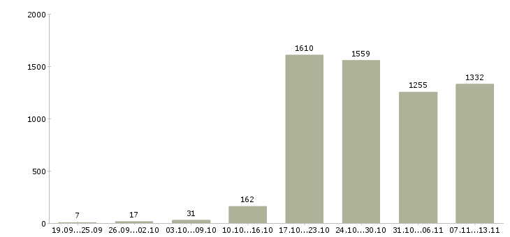 Работа «техник по ремонту»-Число вакансий «техник по ремонту» на сайте за 2 месяца