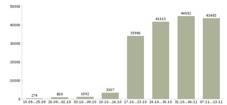 Работа «трудоустройство»-Число вакансий «трудоустройство» на сайте за 2 месяца