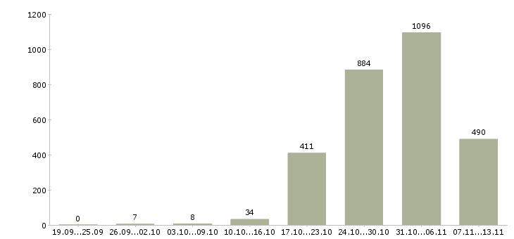 Работа «уборка квартир»-Число вакансий «уборка квартир» на сайте за 2 месяца