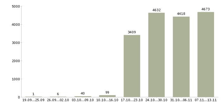 Работа «уборщицы на работу»-Число вакансий «уборщицы на работу» на сайте за 2 месяца