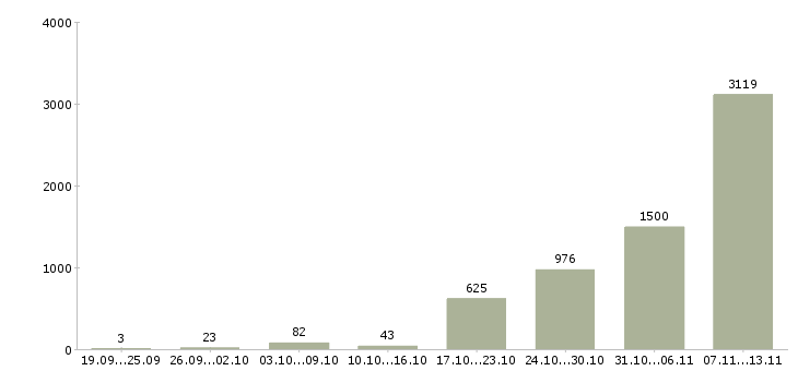 Работа «упаковщицы»-Число вакансий «упаковщицы» на сайте за 2 месяца