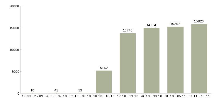 Работа «управляющий компанией»-Число вакансий «управляющий компанией» на сайте за 2 месяца