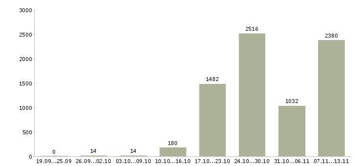Работа «ученик»-Число вакансий «ученик» на сайте за 2 месяца