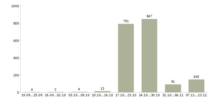Работа «фельдшеры»-Число вакансий «фельдшеры» на сайте за 2 месяца