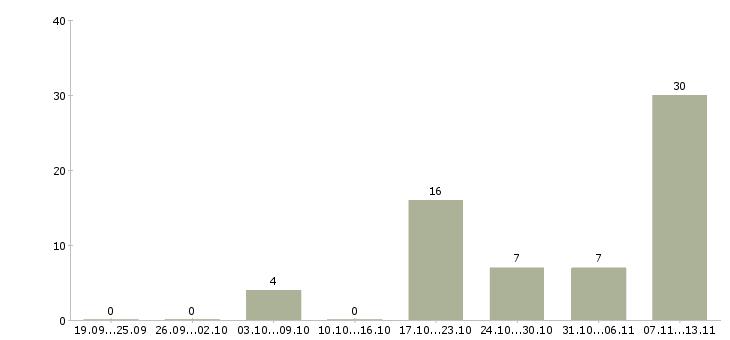 Работа «флеболог»-Число вакансий «флеболог» на сайте за 2 месяца