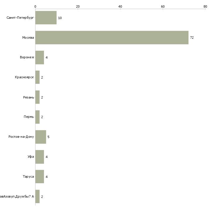 Найти работу фрезеров-Число вакансий «фрезеров» на сайте в городах Росcии