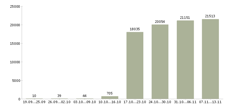 Работа «экспедиторы»-Число вакансий «экспедиторы» на сайте за 2 месяца