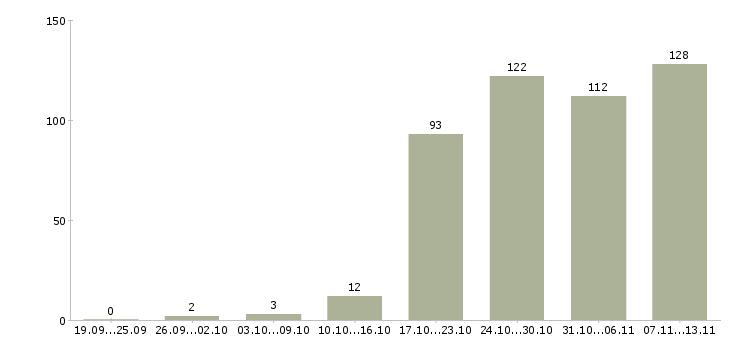 Работа «it администратор»-Число вакансий «it администратор» на сайте за 2 месяца