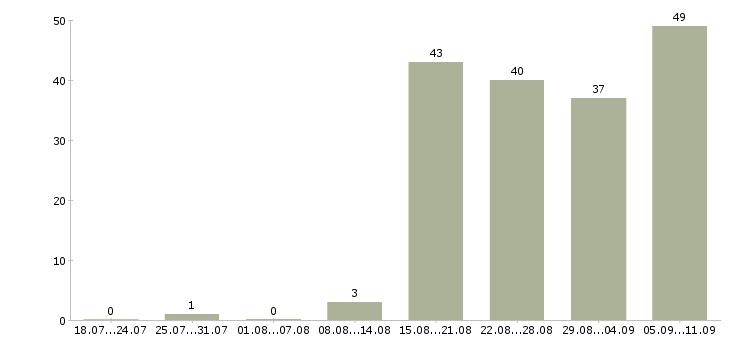 Работа «it аудитор»-Число вакансий «it аудитор» на сайте за последние 2 месяца
