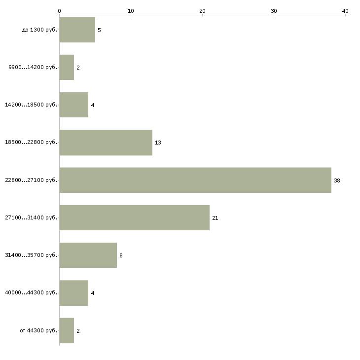 Найти работу администратор в салон красоты  - График распределения вакансий «администратор в салон красоты» по зарплате