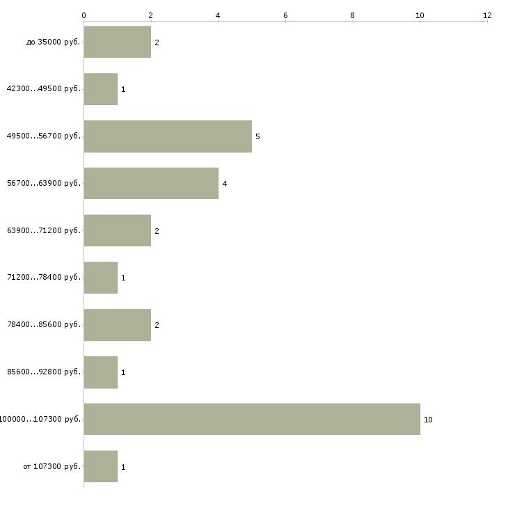 Найти работу байер  - График распределения вакансий «байер» по зарплате