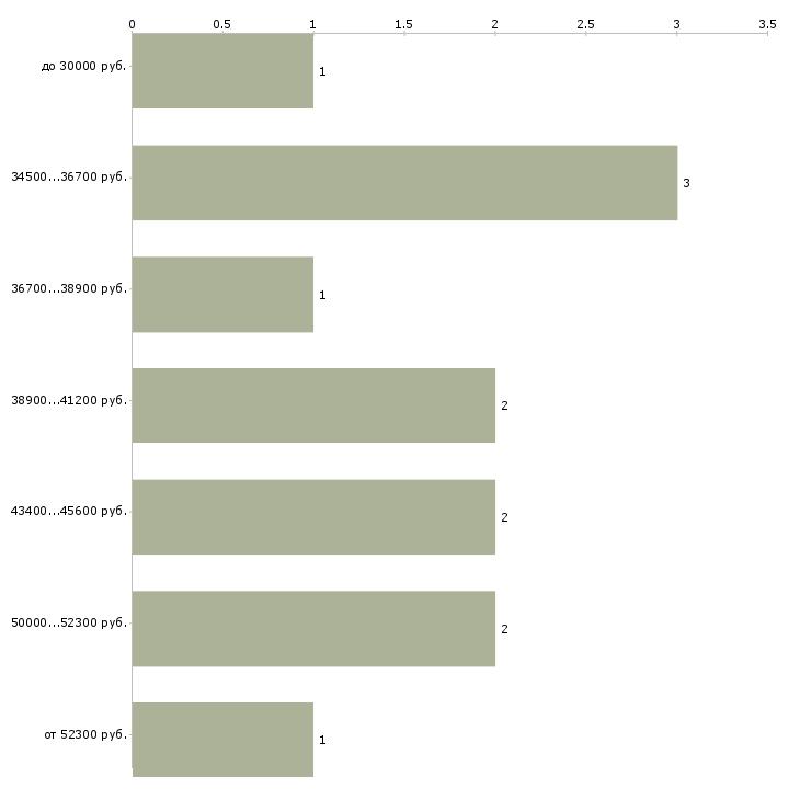 Найти работу блогер  - График распределения вакансий «блогер» по зарплате