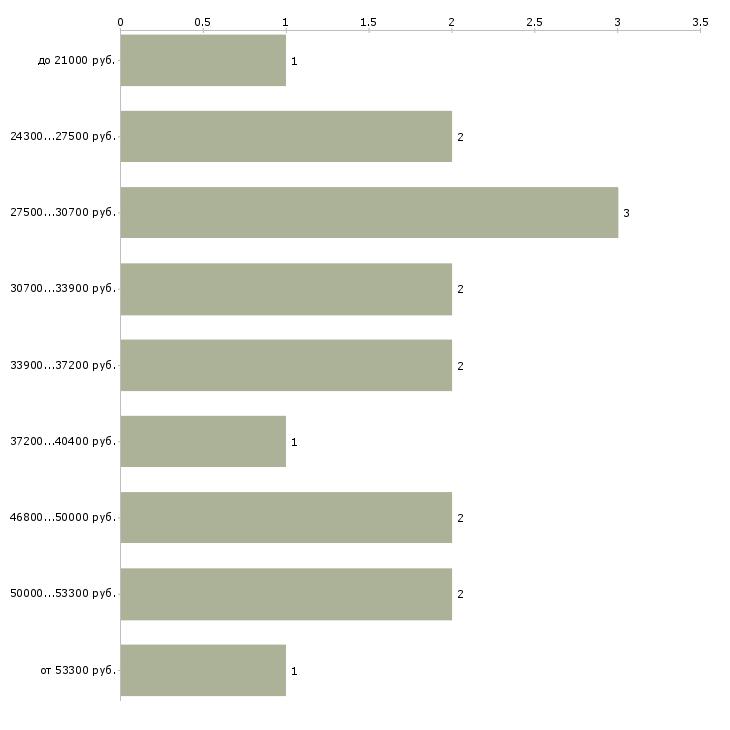 Найти работу бухгалтер для сдачи отчетности  - График распределения вакансий «бухгалтер для сдачи отчетности» по зарплате