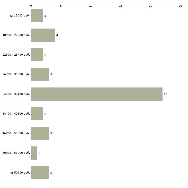 Найти работу ветврач  - График распределения вакансий «ветврач» по зарплате