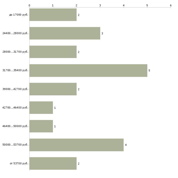 Найти работу водитель на личном автомобиле  - График распределения вакансий «водитель на личном автомобиле» по зарплате