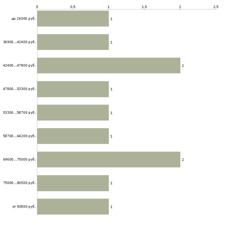 Найти работу водитель на погрузчик  - График распределения вакансий «водитель на погрузчик» по зарплате