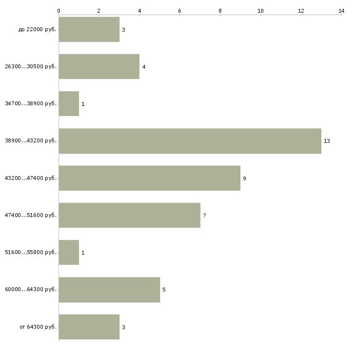 Найти работу водитель на своем микроавтобусе  - График распределения вакансий «водитель на своем микроавтобусе» по зарплате