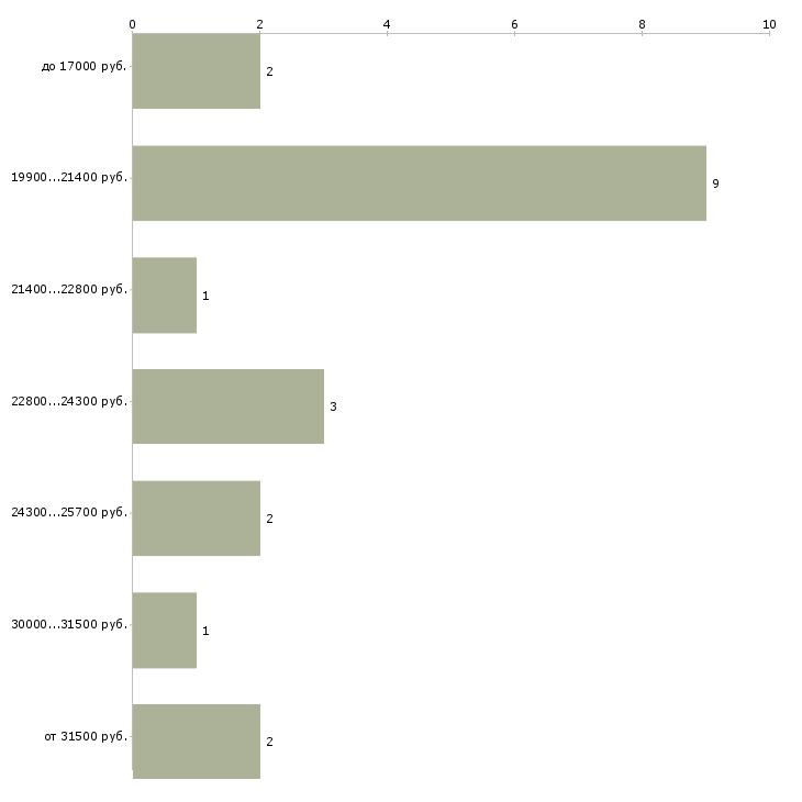 Найти работу врач невролог  - График распределения вакансий «врач невролог» по зарплате