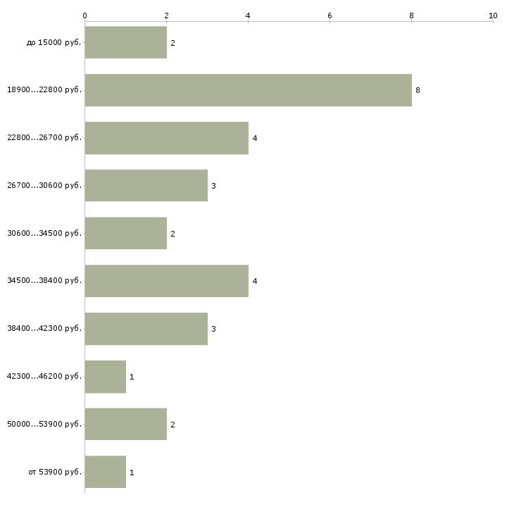 Найти работу гравер  - График распределения вакансий «гравер» по зарплате