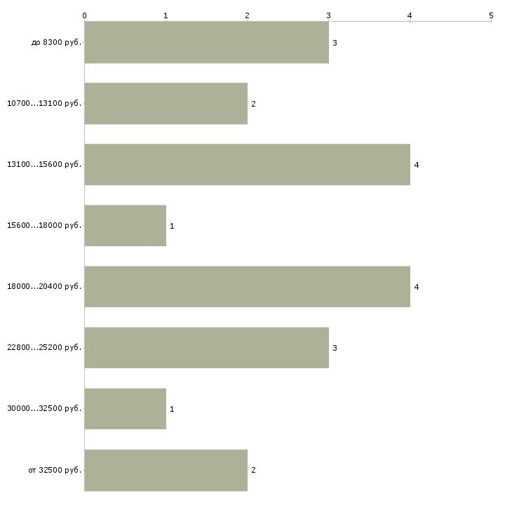 Найти работу для инвалидов  - График распределения вакансий «для инвалидов» по зарплате