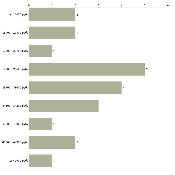 Найти работу дознаватель  - График распределения вакансий «дознаватель» по зарплате