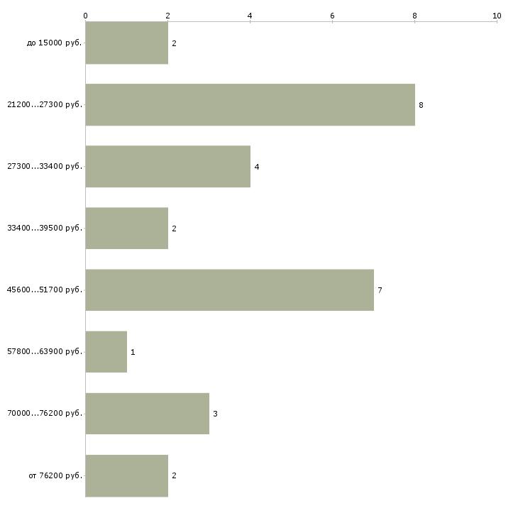 Найти работу дома на диване  - График распределения вакансий «дома на диване» по зарплате