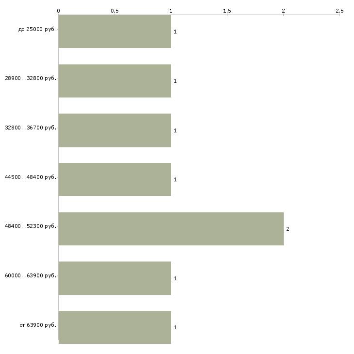 Найти работу заместитель начальника  - График распределения вакансий «заместитель начальника» по зарплате