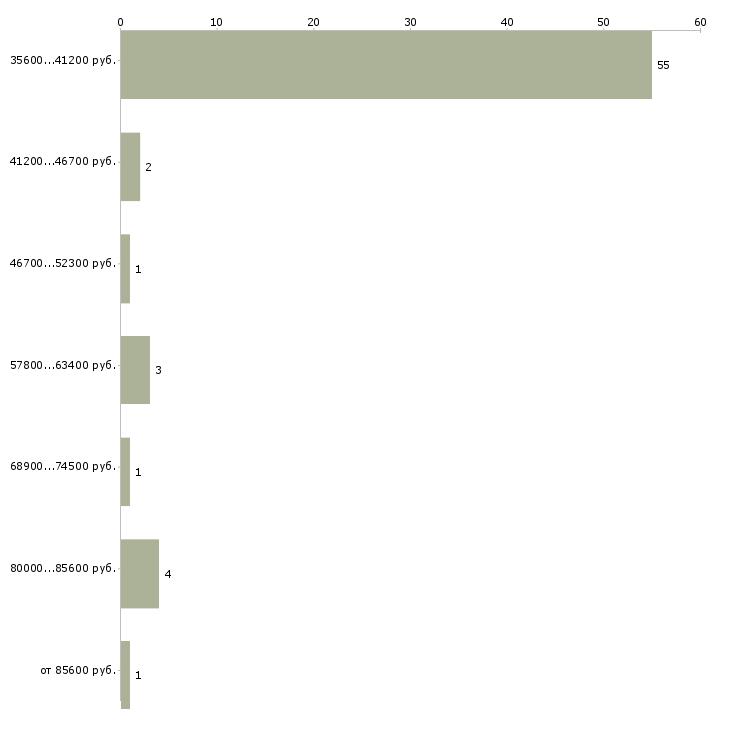 Найти работу зам директора  - График распределения вакансий «зам директора» по зарплате