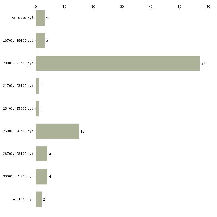 Найти работу заработок в интернете без вложений  - График распределения вакансий «заработок в интернете без вложений» по зарплате