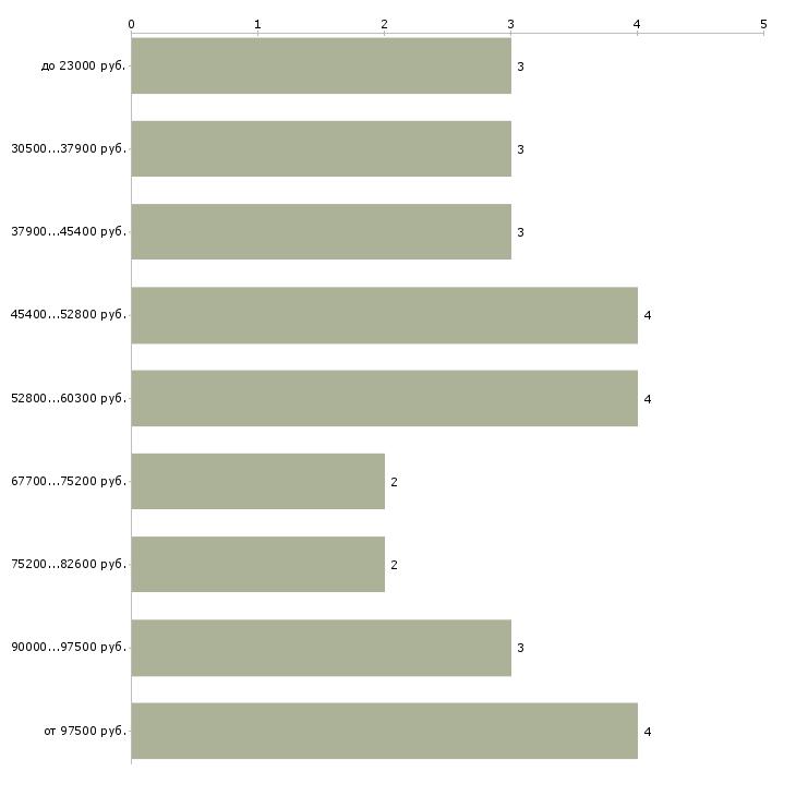 Найти работу классный руководитель  - График распределения вакансий «классный руководитель» по зарплате