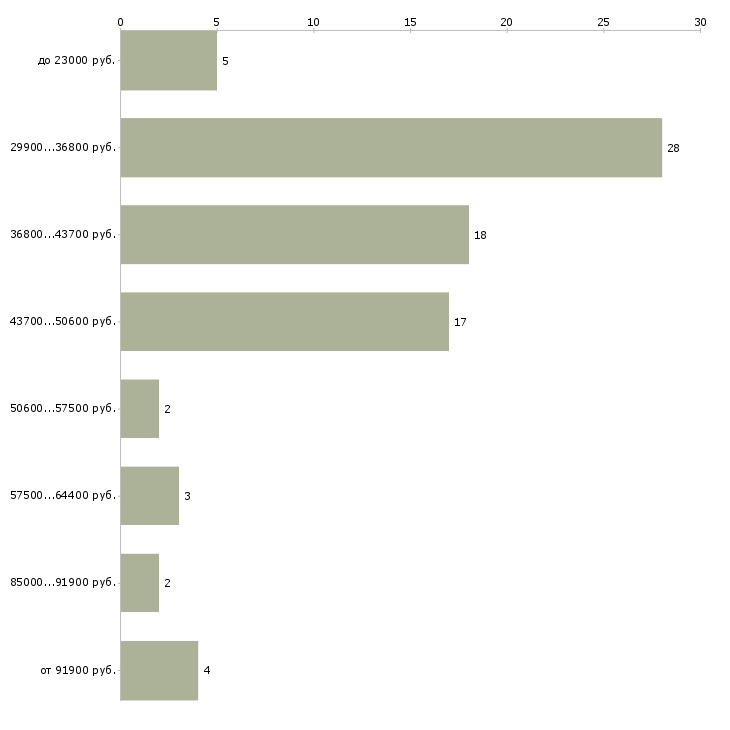 Найти работу клиент менеджер  - График распределения вакансий «клиент менеджер» по зарплате