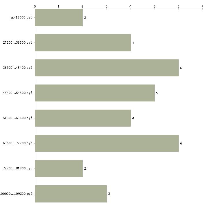 Найти работу кому за 40  - График распределения вакансий «кому за 40» по зарплате