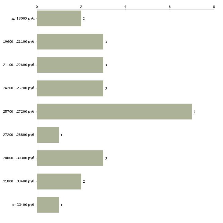 Найти работу кондитер при магазине  - График распределения вакансий «кондитер при магазине» по зарплате