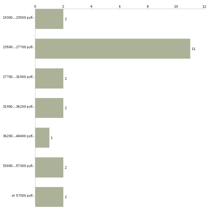 Найти работу кондуктора  - График распределения вакансий «кондуктора» по зарплате