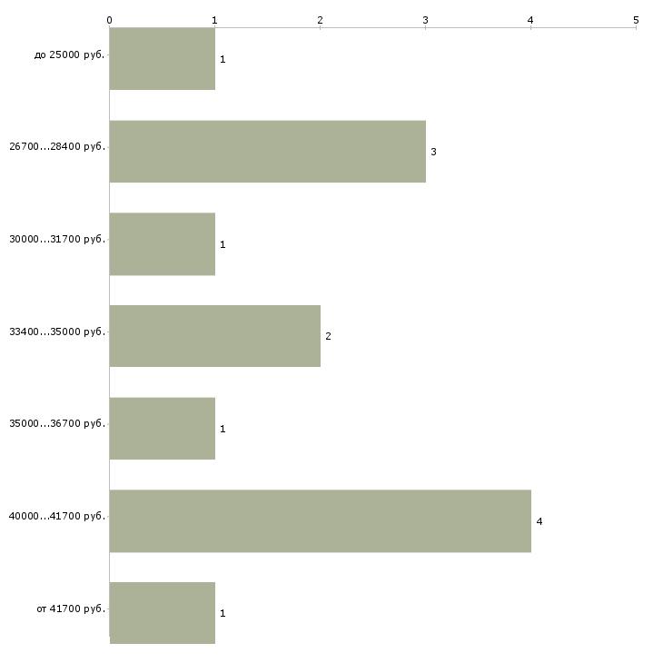 Найти работу красота и здоровье  - График распределения вакансий «красота и здоровье» по зарплате