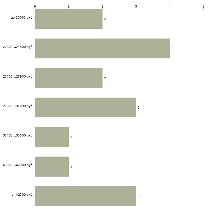 Найти работу наборщики  - График распределения вакансий «наборщики» по зарплате