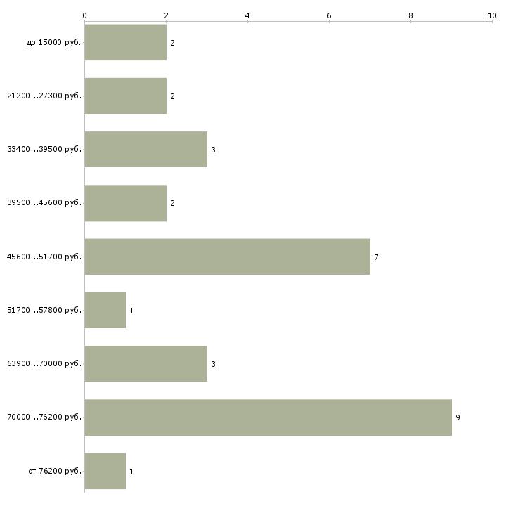 Найти работу наня  - График распределения вакансий «наня» по зарплате