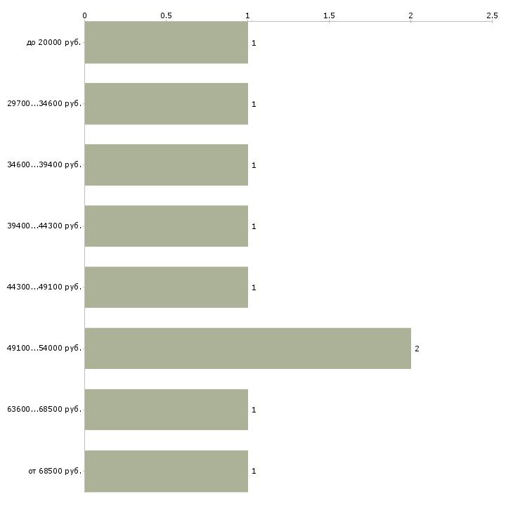 Найти работу начальник службы  - График распределения вакансий «начальник службы» по зарплате