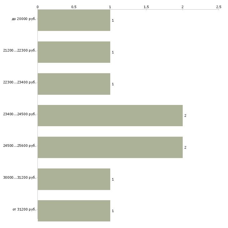 Найти работу неполный день  - График распределения вакансий «неполный день» по зарплате