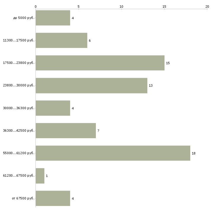 Найти работу несложная для женщин  - График распределения вакансий «несложная для женщин» по зарплате