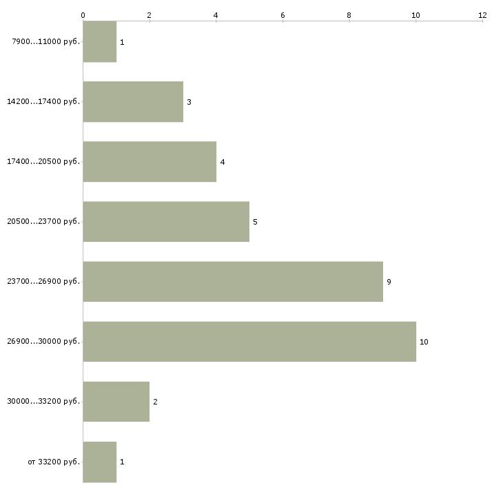 Найти работу не выходя из дома  - График распределения вакансий «не выходя из дома» по зарплате