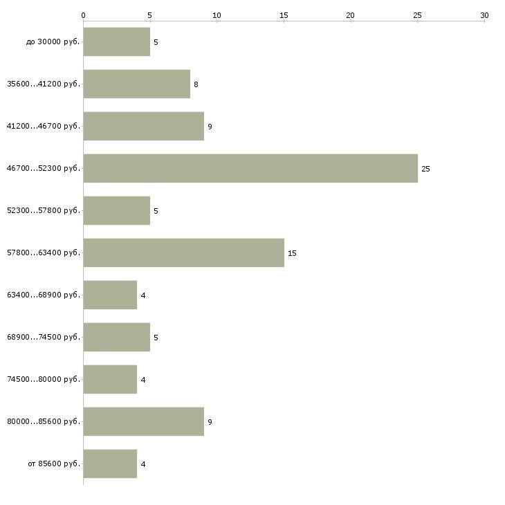 Найти работу няни детям  - График распределения вакансий «няни детям» по зарплате