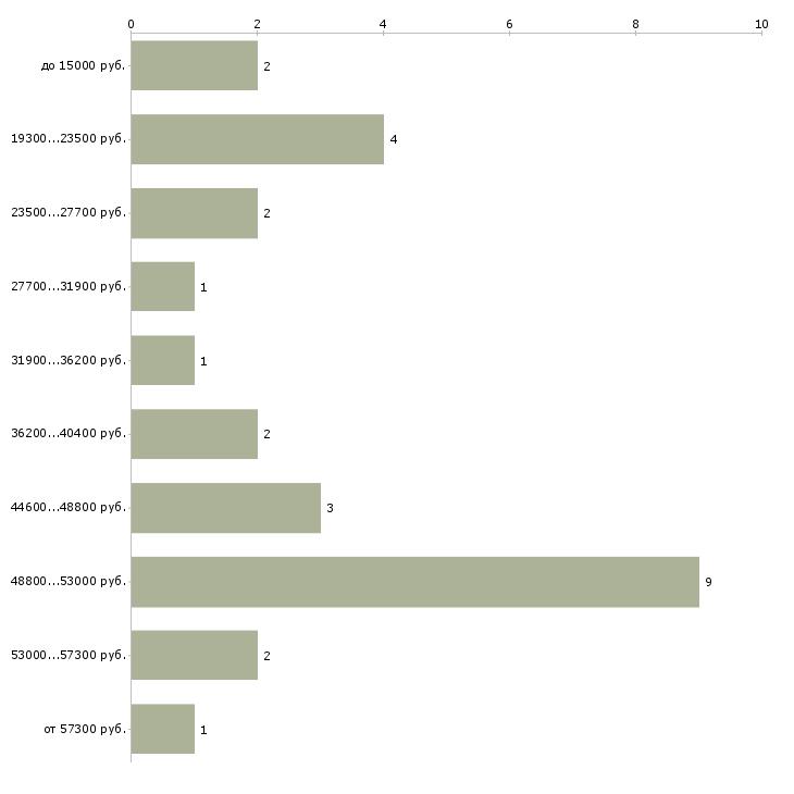 Найти работу няня девочке  - График распределения вакансий «няня девочке» по зарплате