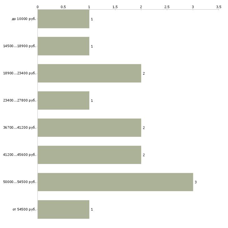 Найти работу няня для детей  - График распределения вакансий «няня для детей» по зарплате