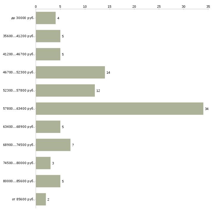 Найти работу няня к девочке  - График распределения вакансий «няня к девочке» по зарплате