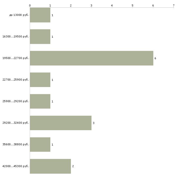 Найти работу оператор на пк  - График распределения вакансий «оператор на пк» по зарплате